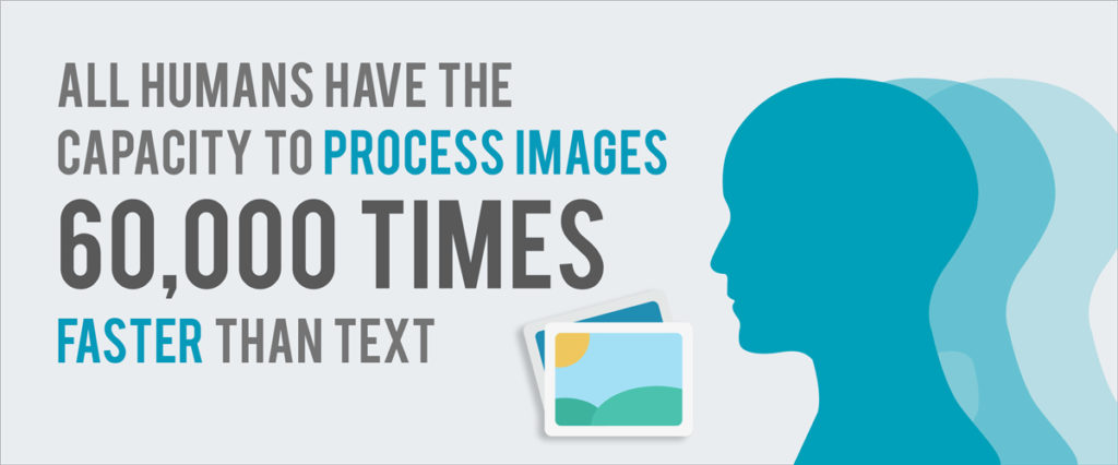 visual process faster than text
