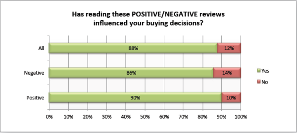 buying-decisions-are-influenced-by-online-reviews