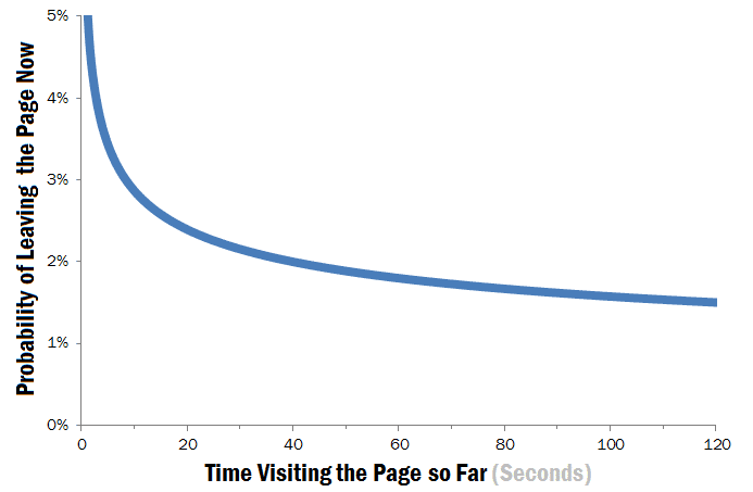 How Long Do Users Stay on Web Pages