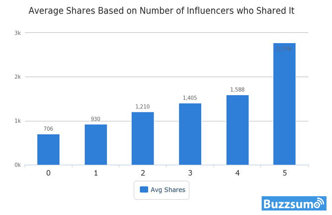 number-of-influencers-sharing