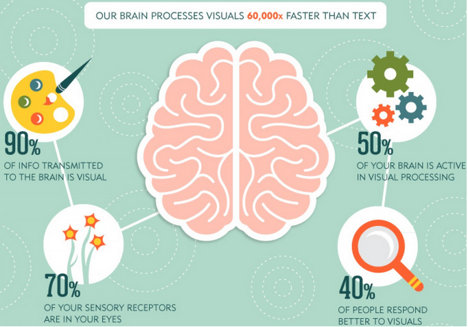 the-importance-of-visual-content-marketing