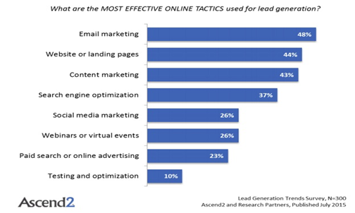 effective online tactics