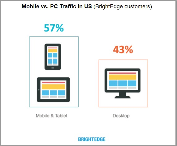 traffic mobile vs desktop
