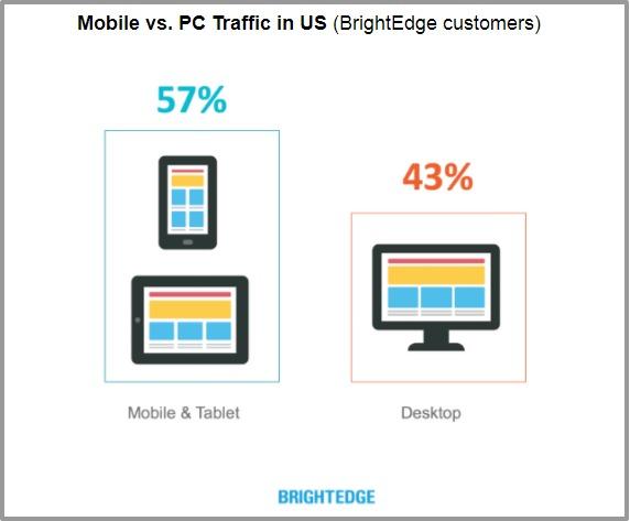 traffic mobile vs desktop