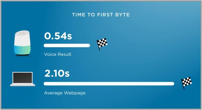 voice search result page speed
