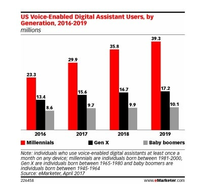 voice search digital assistance
