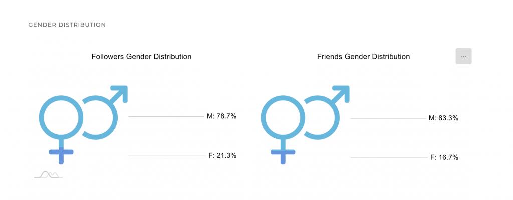 circleboom_user_analytics_gender_stats