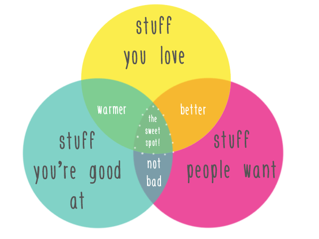 How-to-Find-Your-Niche-When-Teaching-Online-venn-diagram