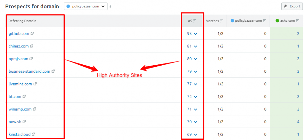 Backlink Gap High Authority Sites SEMrush