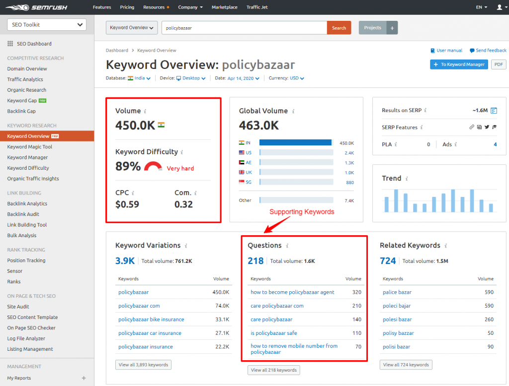 Keyword Overview SEMrush