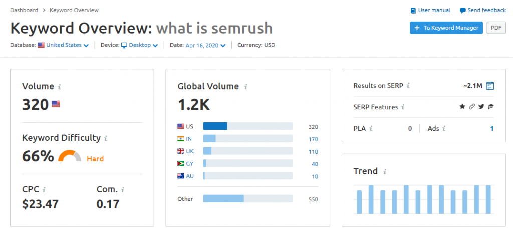 Keyword Overview What is SEMrush