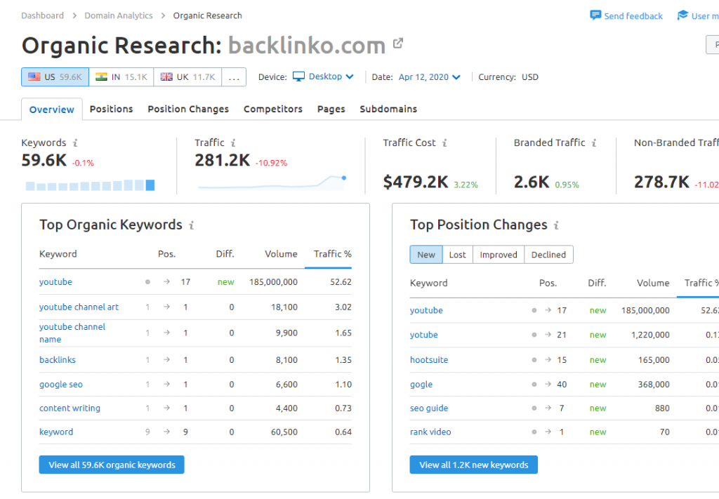 backlinko com — Organic Research SEMrush