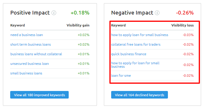 keyword ranking impact