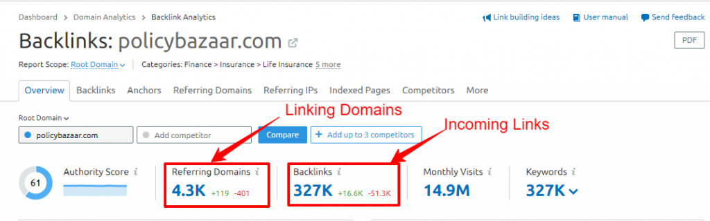 policybazaar com – Backlinks analysis