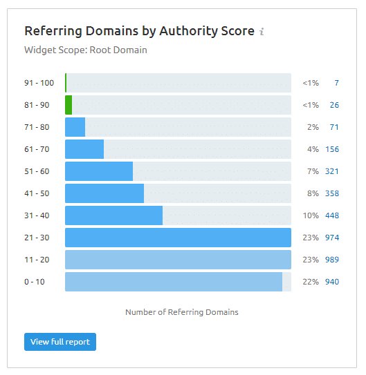 referring domains by authority score