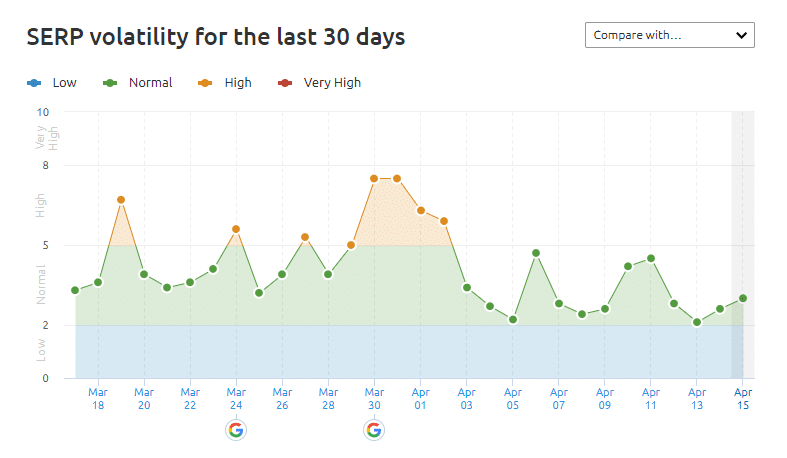 serp volatility for 30 days