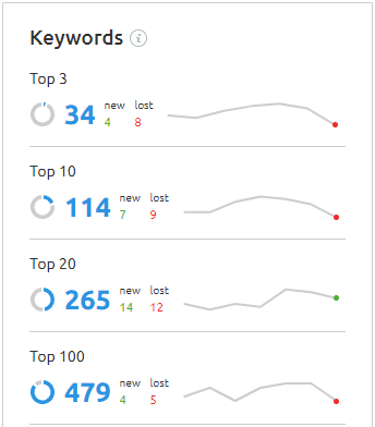 top keywords position